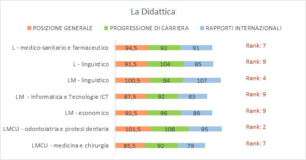grafico: Classifica Censis Didattica